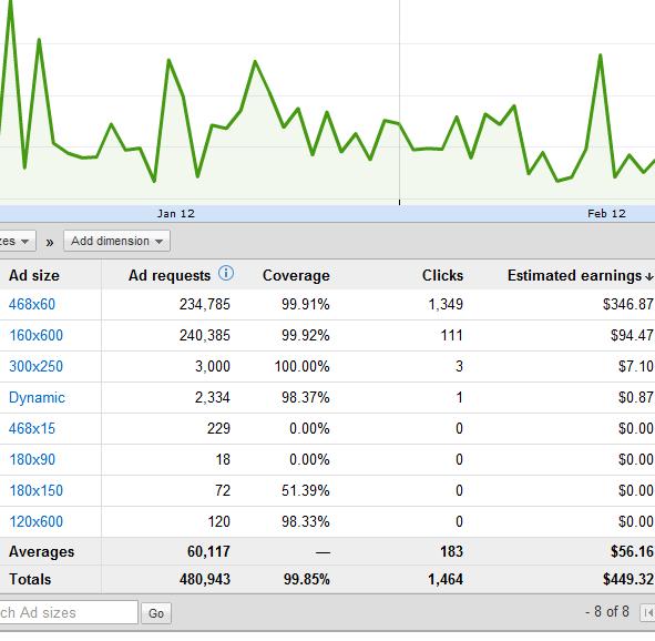 Improving Google AdSense Performance in 2012 - Dragon