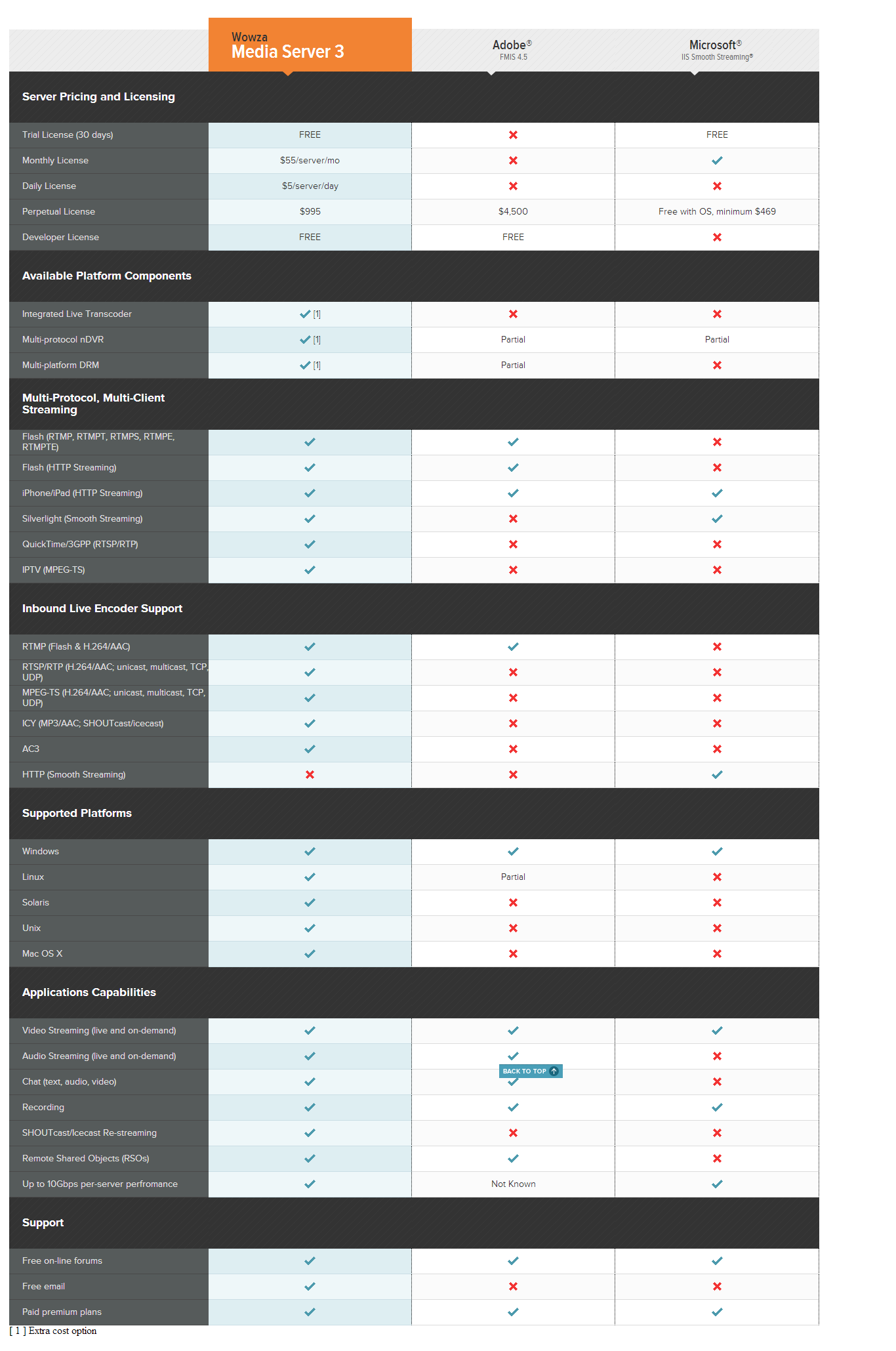 Comparison between Wowza, Adobe FMIS and Microsoft IIS
