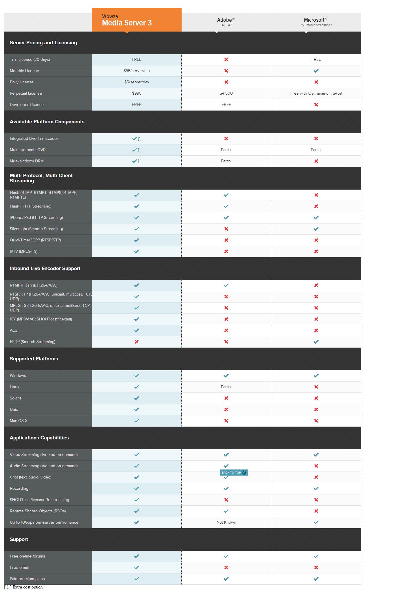 Comparison between Wowza, Adobe FMIS and Microsoft IIS
