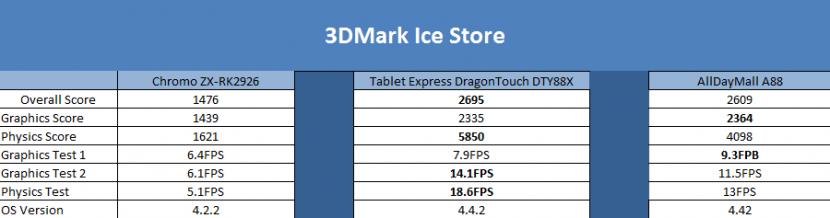 Extreme Budget Tablets: Hands On Comparison - Dragon Blogger