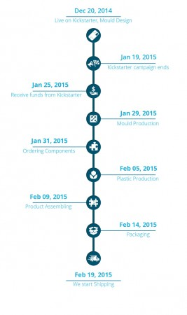 Skiva Cord2Go Production Timeline
