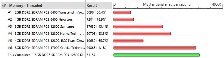 Passmark performance Test 8 - Memory Mark - Threaded - Savage 2400MHz OC