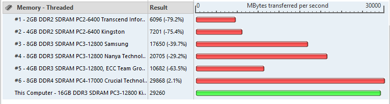 Passmark performance Test 8 - Memory Mark - Threaded - Savage 2133MHz