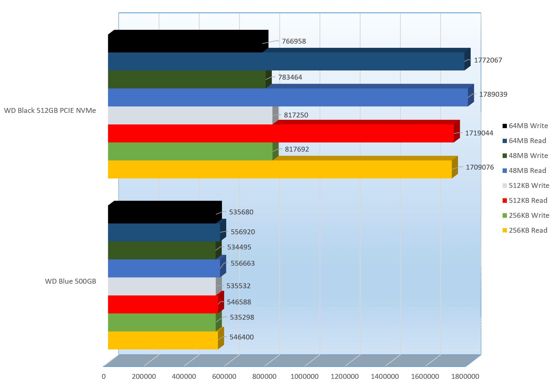 WD Black 512GB PCIE NVMe SSD Review - Drive Comparison - Dragon