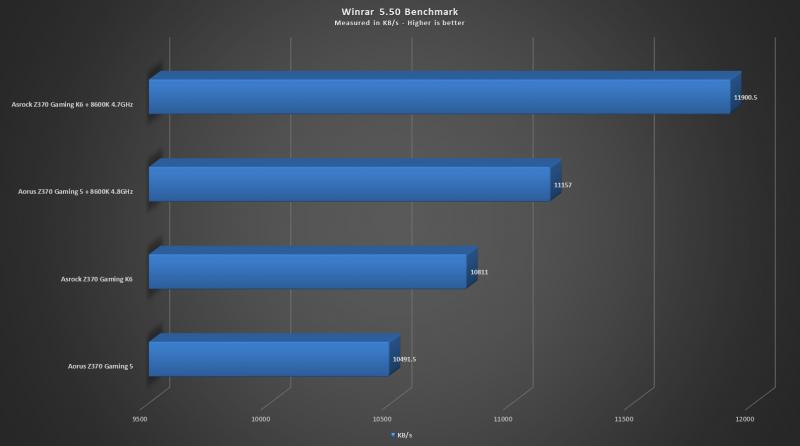 ASRock Fatal1ty Z370 Gaming K6 Motherboard Review - Dragon Blogger